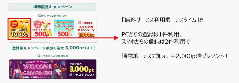 限定特典:初回限定キャンペーンの「無料サービス利用ボーナスタイム※1」を利用で最大5,000ptプレゼント