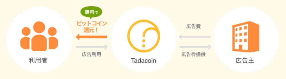 タダコインの仕組み