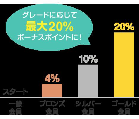 会員ランクを上げると最大20%のボーナスポイント